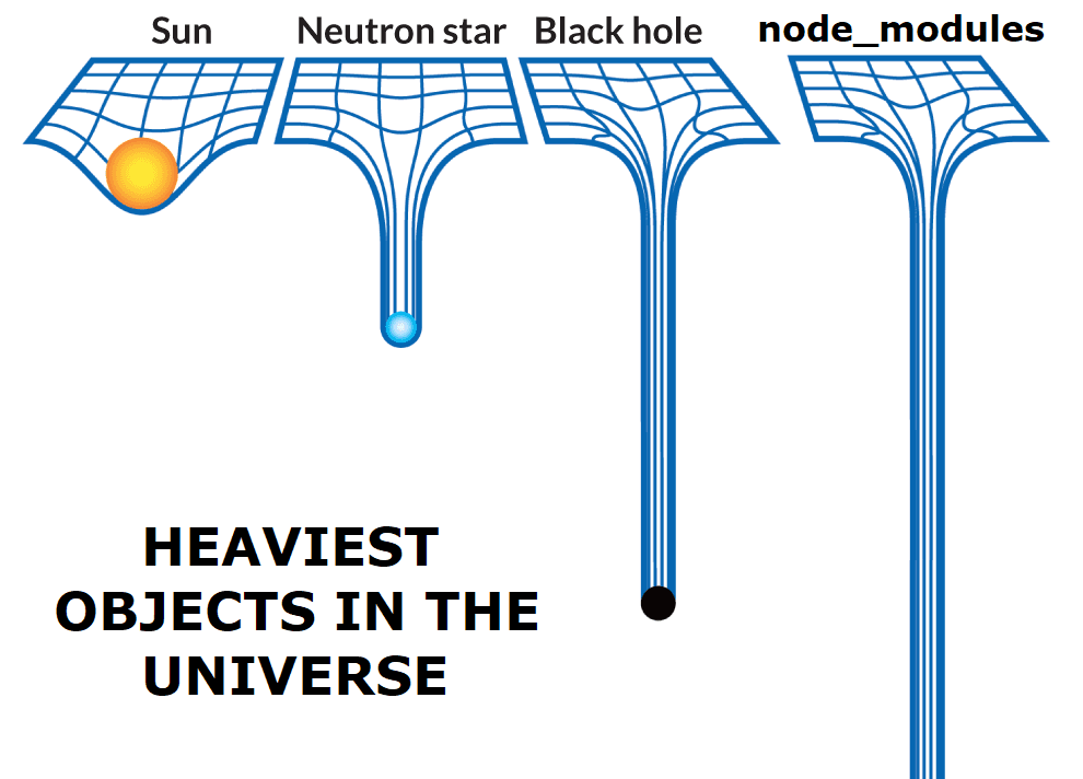 Heaviest object in the universe: node_modules
